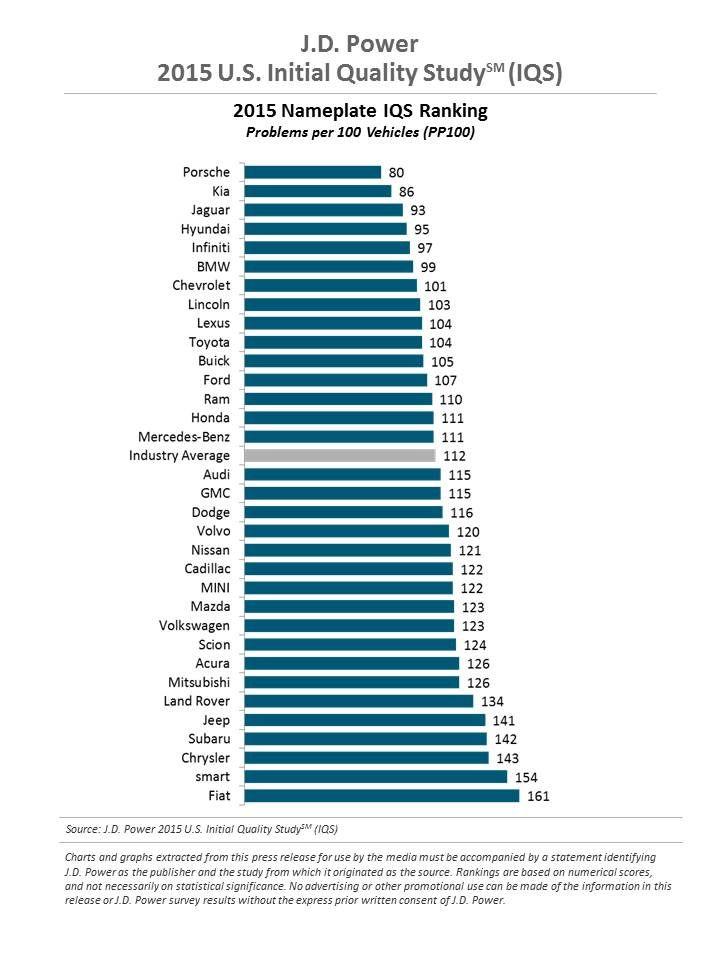 2015 U.S. Initial Quality Study (IQS) | J.D. Power