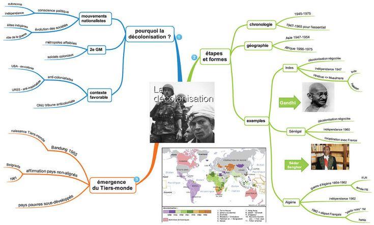 Carte mentale: la décolonisation