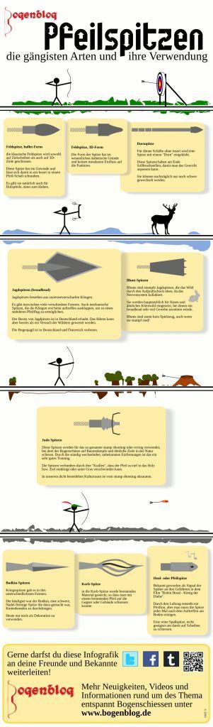 Infografik Pfeilspitzen: die gängisten Arten an Pfeilspitzen und Ihre Verwendung als Infografik