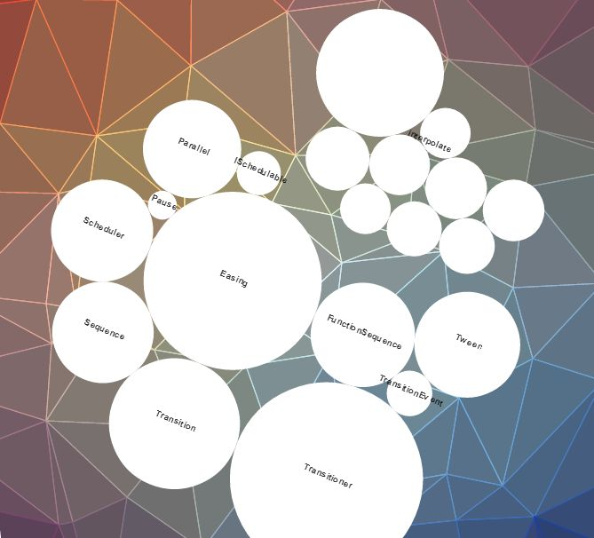 Rotated Bubble chart created in datamaticio Created by - bubble chart