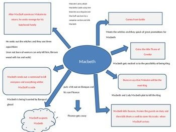 Macbeth summary just on one page, I condensed the entire Macbeth on one page as my learner felt overwhelmed by all the imagery and themes.  This is a very basic outline of the drama and it helped my learners a lot.