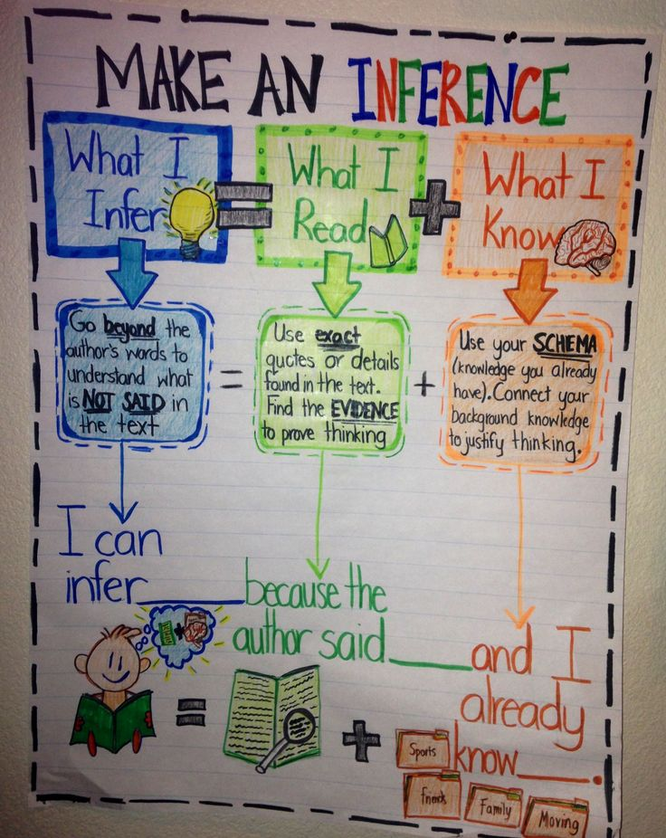Inference Anchor Chart with inference equation and sentence stem. I just made this for my 4th graders! :)