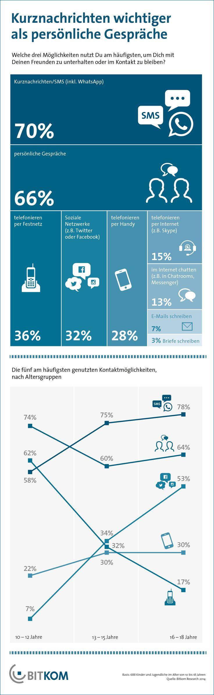 39 best Alles klar? images on Pinterest   Sprachen, Psychologie und ...