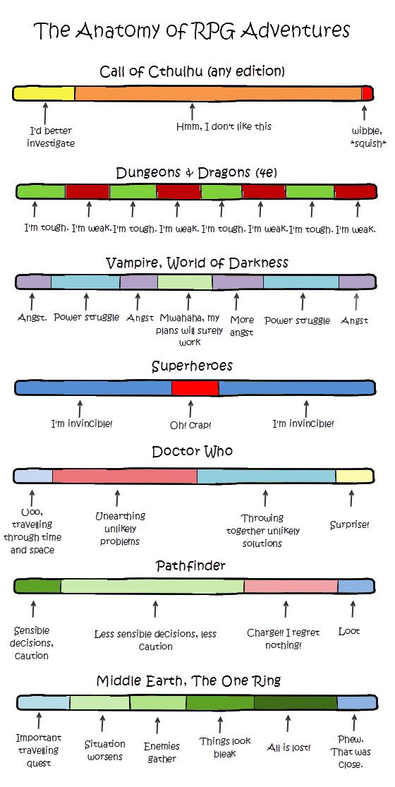 The anatomy of RPG adventures. I especially like the pathfinder one.