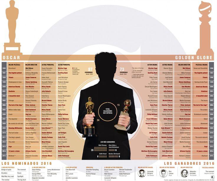 Las coincidencias de los Globos de oro y los Premios Óscar