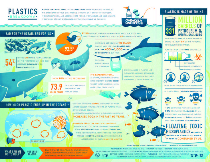 Everything you need to know about the problem of plastics in our #ocean. (INFOGRAPHIC)