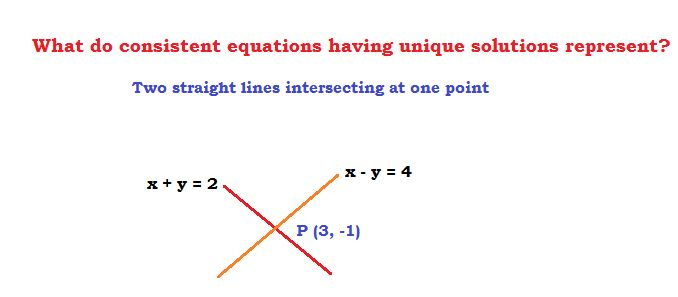 two consistent equations that have unique solutions represent equations that intersect at a particular point in the xy coordinate plane (technically also called as rectangular coordinate system).   The point of intersection of two straight line whose equations are given can be determined by the following methods:  Elimination Method and the  Substitution Method or even the  cross-multiplication method.