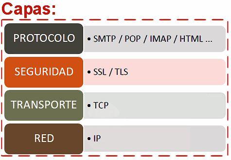 Capas protocolos TCP-IP