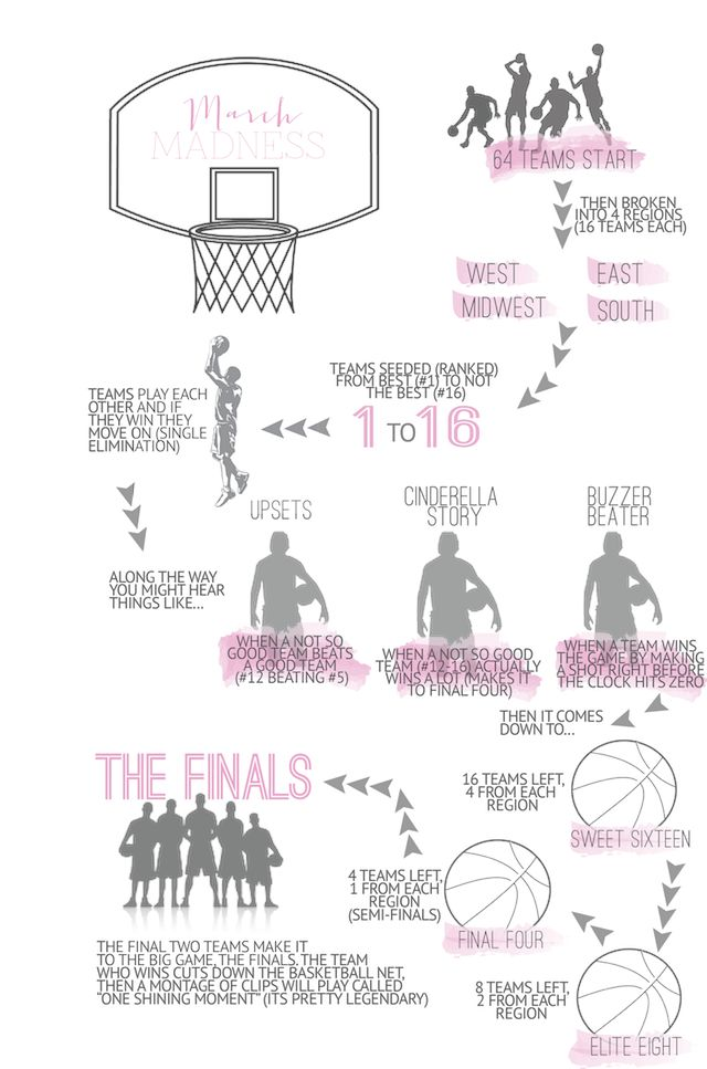Navigating March Madness- Understanding How March Madness Works