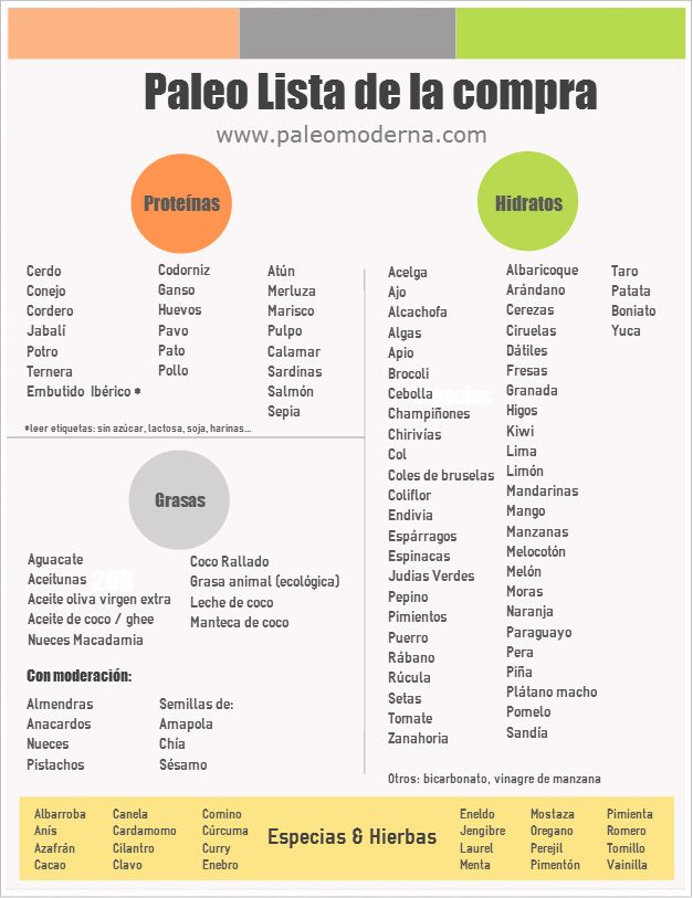 #Paleo - lista de la compra  #Paleo - shopping list in spanish