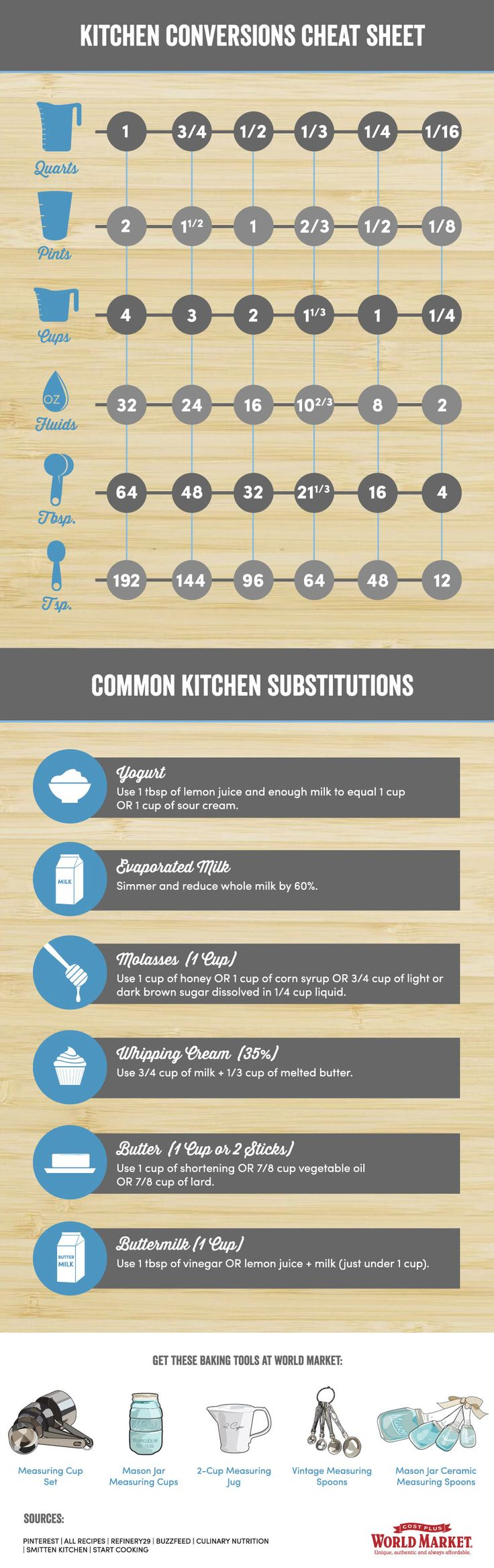 Kitchen Conversions 101 - Discover, a blog by World Market