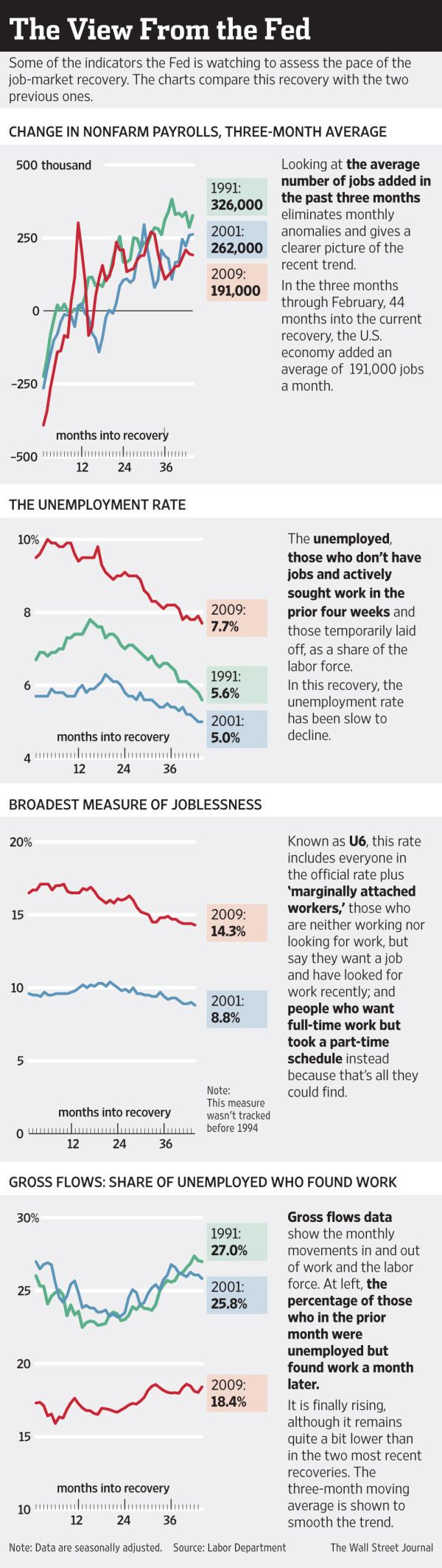 Some of the indicators the Fed is watching to assess the pace of the job-market recovery