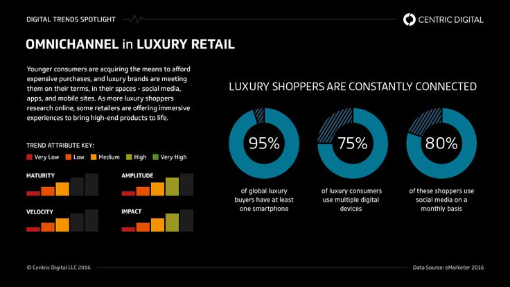 What You Can Learn From #Luxury Retailers' #Omnichannel Approach | Centric Digital