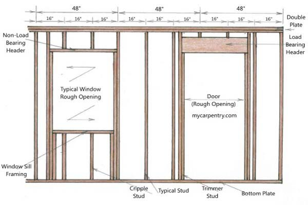 Framing a door other diagram basement framing pinterest carpentry gear wheels and roof repair for Framing interior basement walls