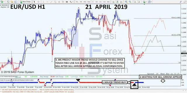How To Trade Forex Forexsystemtrading Forex System Forex