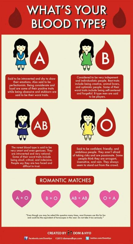 Blood type dating compatibility chart