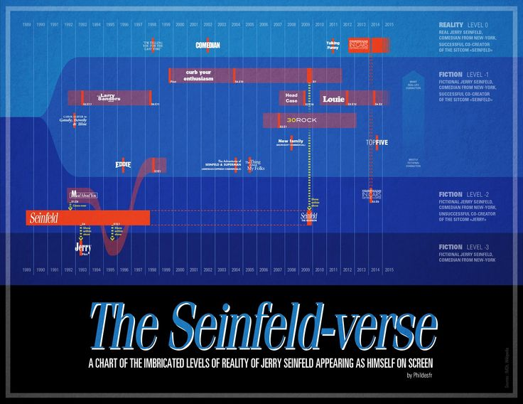The Seinfeld-verse : a chart of the imbricated levels of reality of Jerry Seinfeld appearing as himself on screen  © Philippe Desfretier 2015