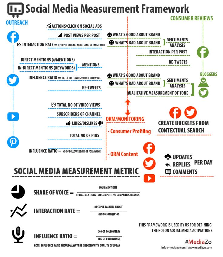 Best 25+ Social media measurement ideas on Pinterest Effective - social media marketing plan