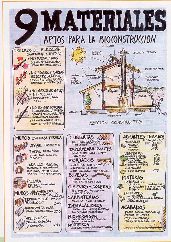 Infografía materiales para biconstrucción