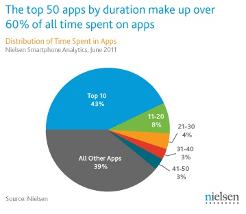 Mobile Apps Beat the Mobile Web Among US Android Smartphone Users