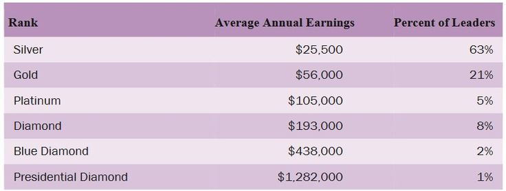 Your earnings can greatly increase when if you decide to also take part in Avon's leadership program. Here is the 2017 average annual earnings chart from Avon Leadership levels. To start selling Avon on my team, go to www.startavon.com enter reference code: MY1724 #SIGNUPTOSELLAVON #MOMBIZ #HOMEBIZ #COLLEGESTUDENT #AVON