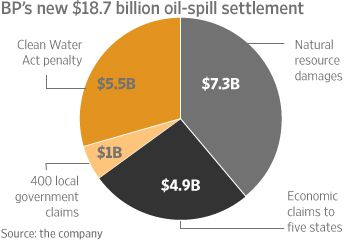 BP Agrees to Pay $18.7 Billion to Settle Deepwater Horizon Oil Spill Claims