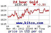 Todays Gold Price Per Ounce – Charts And History