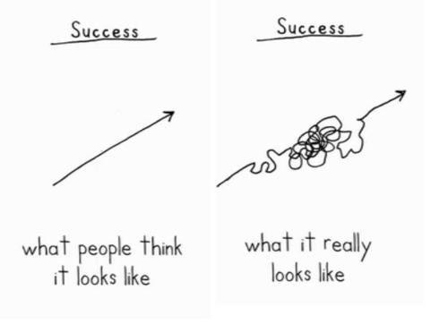 success vs successReal Success