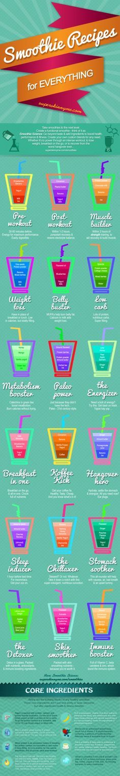 Smoothie Recipes for Everything -- Pre-Workout, Post-Workout, Muscle Builder, Weight Loss, Belly Buster, Low Carb, Metabolism Booster, Paleo Power, The Energizer, Breakfast in One, Coffee Kick, Hangover Hero, Sleep Inducer, The Chillaxer, Stomach Soother, The Detoxer, Skin Smoother, and Immune Booster