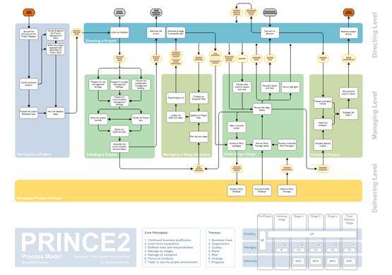 10 best prince2 images on pinterest project management project rh pinterest com Production Control Plan Flow Charts Business Flow Diagram