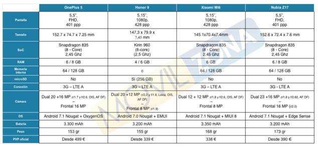 Comparativa de móviles chinos: OnePlus 5, Xiaomi Mi 6, Honor 9 y Nubia Z17