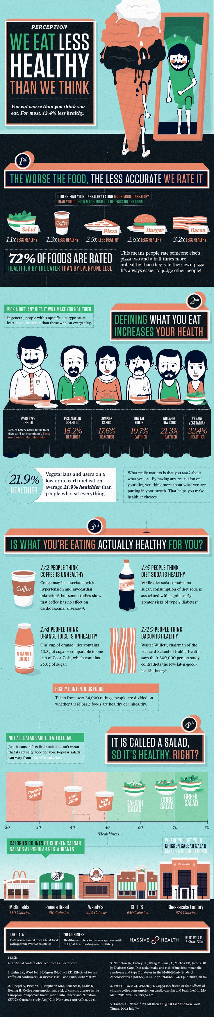 How Healthy We Think We Eat (Perception): Eating Infographic, Massive Health, Diet, Weight Loss, Healthy Eating, Recipes, Eating Healthy, Healthy Food, Infographics