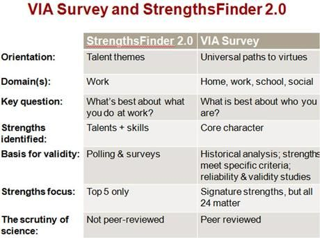 how to find your strengths quiz
