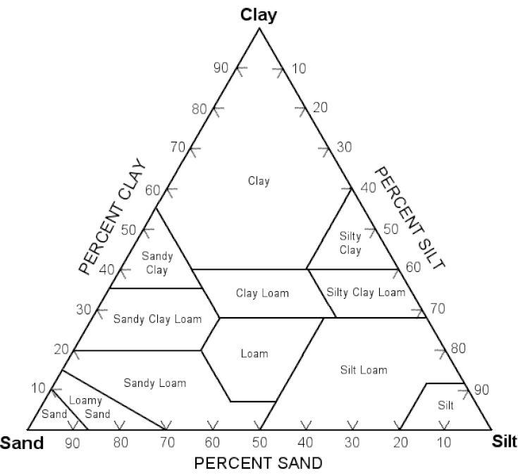 17 best ideas about soil classification on pinterest