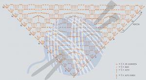 Gráficos de mantones de ganchillo