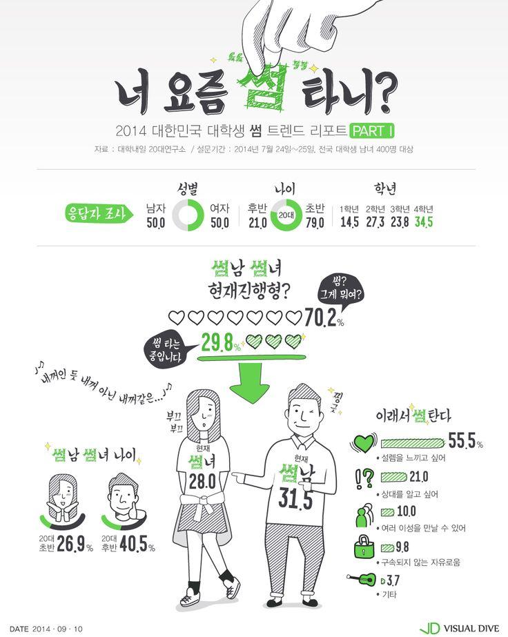 20대 남녀대학생 10명 중 3명은 '썸남썸녀' [인포그래픽] #University / #Infographic ⓒ 비주얼다이브 무단 복사·전재·재배포 금지