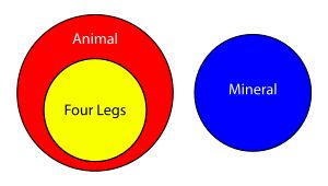 The 57 best venn images on pinterest venn diagrams info graphics what is an euler diagram this definition explains what an euler diagram is what it illustrates and how it differs from a venn diagram ccuart Images