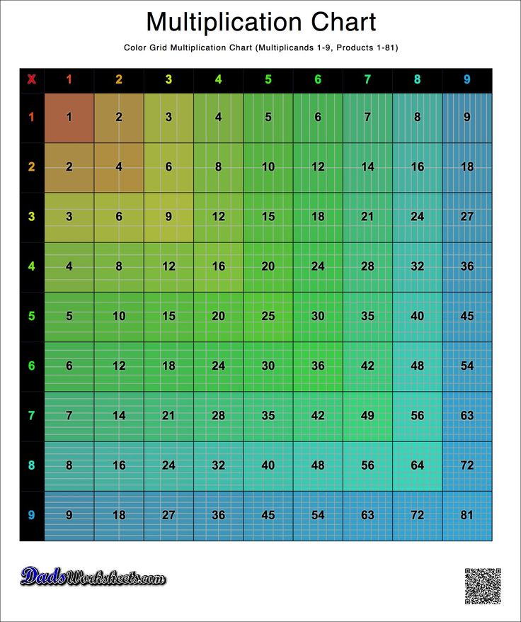 Colored Grid Multiplication Chart, Versions with 1-9, 1-10, 1-12 and 1-15. Many other layouts!