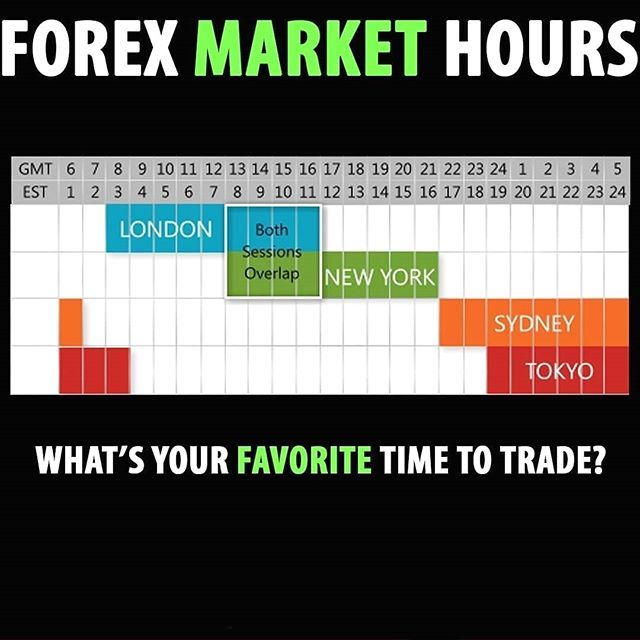 Interesting Image What S Your Favorite Time To Trade Mine Is