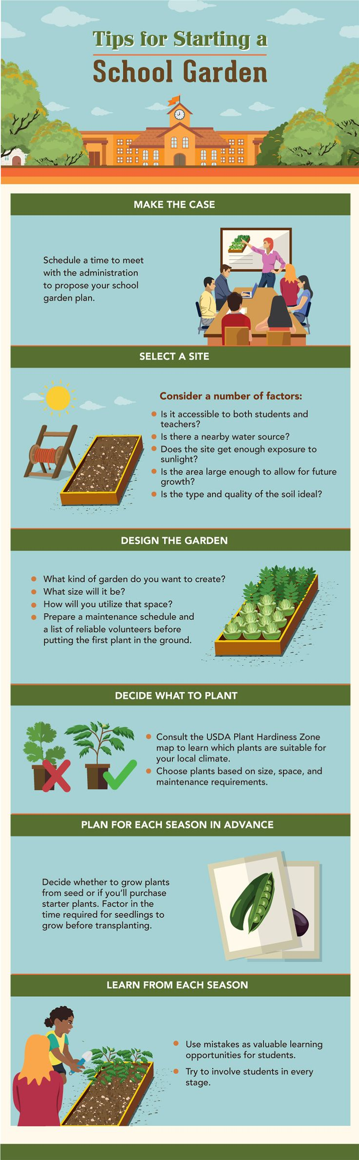 School gardens are blossoming across the country. Over the past decade,  school gardens have grown from a rarity to a well-known concept that  continues to gain traction in schools small and large, public and private,  rural and urban.1
