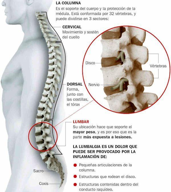 El dolor de espalda es uno de los malestares más frecuentes que padecen personas adultas.Existen diversas causas físicas como posturales que generan dolor