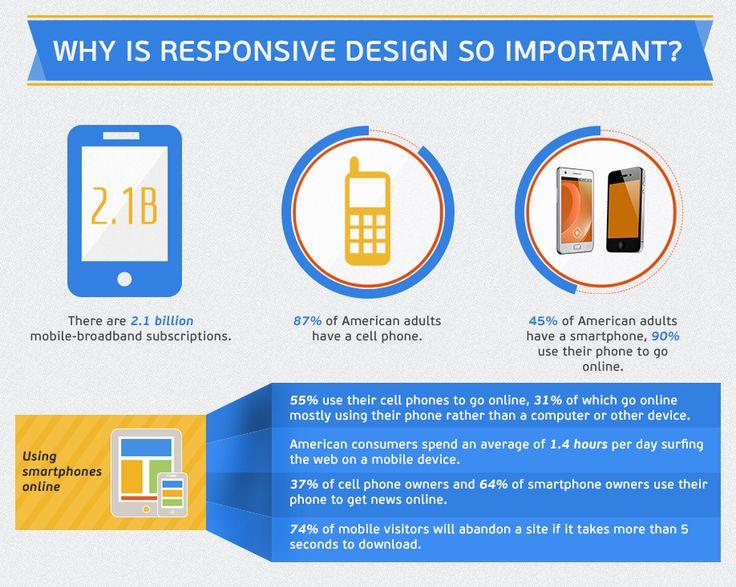 Why Is Responsive Design So Important | http://exitstudio.be/ | http://exitstudio.be/blog/responsive-web-design-et-google-mobile-friendly-le-design-adaptatif-au-service-du-referencement/