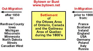 Immigration and Settlement in Eastern Ontario and Western Quebec, Including the Cities of Ottawa and Hull / Gatineau