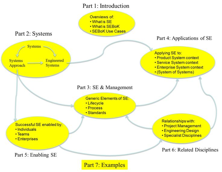 Best 25+ Systems engineering ideas on Pinterest Mechanical - system engineer resume