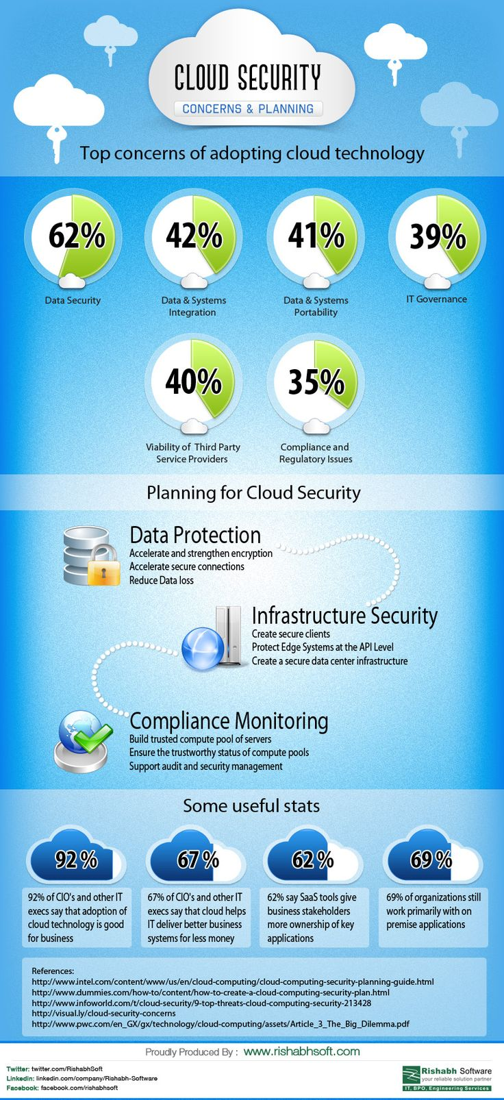 Cloud Security: Concerns and Planning [INFOGRAPHIC]