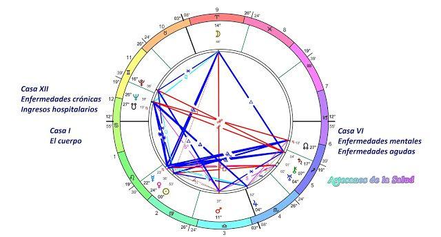 ArteSanos de la Salud: Sobre la Astrología Médica