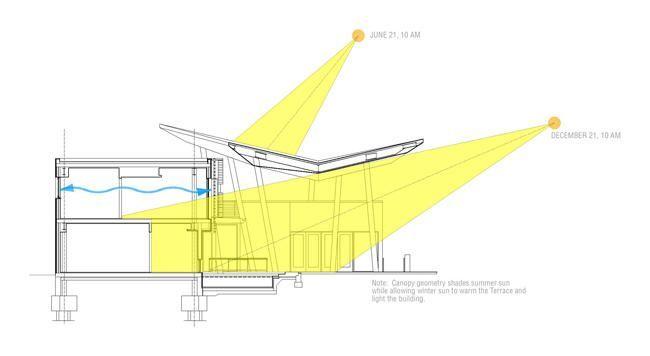 sun path orientation diagram - Google Search