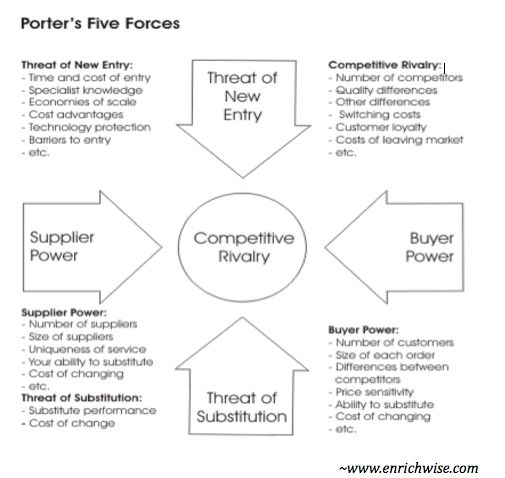 osim porter s five force Weekly chapter assignment 6 introduction of porter's five forces wikipedia defines porter's five forces analysis as a framework to analyze the level of competition within an industry and.