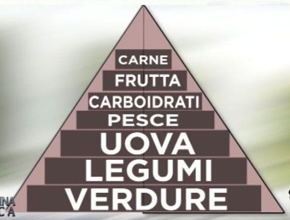piramide-alimentare-di-fazio.jpg (590×449)
