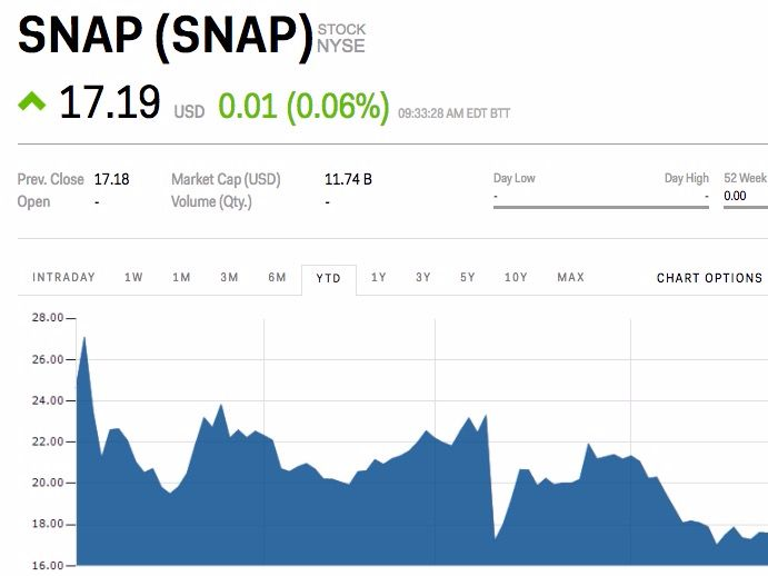 Snap edges toward its IPO price even after a slate of new features (SNAP) - Even after a slate of new announcements, Snap still can't convince investors of its value.  Snap, the messaging company, is falling toward its IPO price on Monday. The company set its IPO at $17 back in March, and after a brief pop, the stock has been falling almost constantlysince. Shares areedging down toward $17 as the markets open Monday.  The decline comes despite the company opening a new advertising feature…